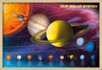 Framed Poster Solar system