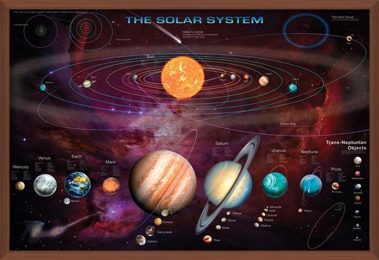 Solar system & T.N.Os Poster